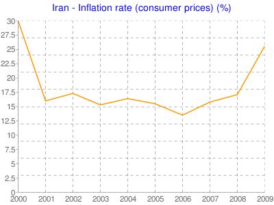 میزان تورم۲۰۰۰ -۲۰۰۹ ارقام دولت ایران