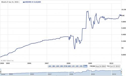 برابری دلار آمریکا با ریال ایران  ۲۰۰۴-۲۰۱۰