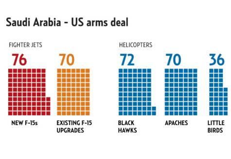 تعداد جنگنده و هلیکوپترهایی که هم اکنون  در حال فروش به عربستان سعودی هستند. جهانی از اسلحه که می تواند قادسیه دیگری به دنبال داشته باشد.