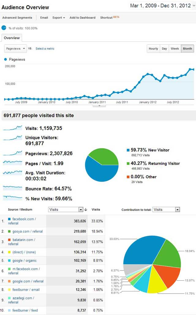 این دو نمودار نشان دهنده شمار هم میهنانی است که تا دسامبر ماه پیش از سایت ما دیدن نمودند، و مقاله های ما را خواندند.