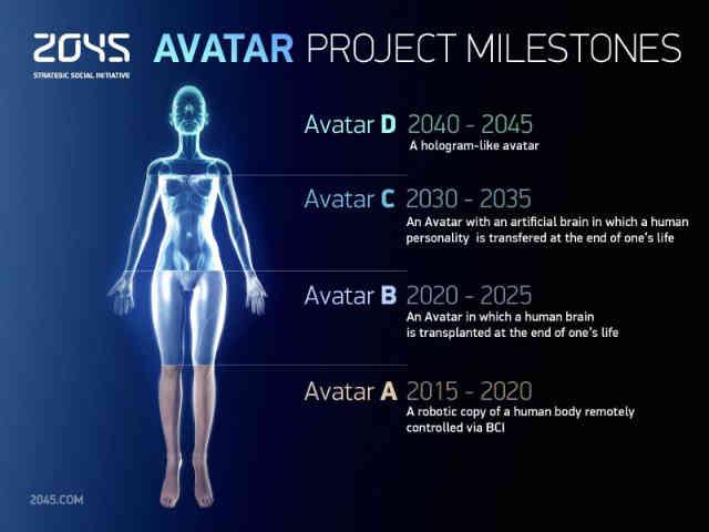 فرتور مراحل چگونگی به نامیرایی رسیدن انسان ها در سال 2045 را نشان می دهد.