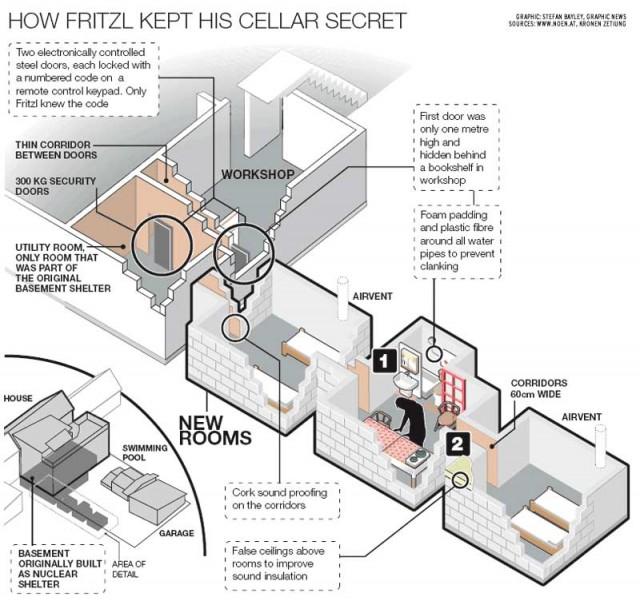 این نقشه زیر زمینی است که ژوزف فریتزل جنایتاکار با درب های الکترونیکی آهنی و داشتن کد مخصوص برای زندانی کردن دخترش و تجاوزهای جنسی به او درست کرده بود. ساختمانی که سالیان درازی از دیدگاه مردم عادی به دور ماند.