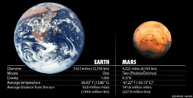 مشخصات کره زمین و مریخ و اندازه آن دو در این فرتور نمایان است.