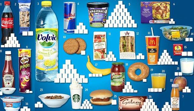 در این جا مواد خوراکی گوناگون و نوشابه ها با میزان شکر که در آنها وجود دارد دیده می شود. شماری از این خوراکی ها معادل فارسی ندارند. بنابراین، از ترجمه آن خودداری کردیم.