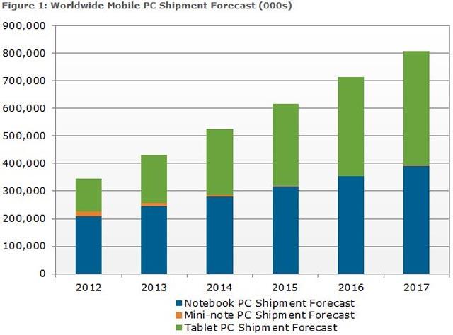 (این نمودار گذشته و آینده دنیای پی سی را با تبلتها مقایسه کرده است ،نت بوکها که هیچ لپ تاپ هم روزگار خوبی نخواهد داشت)