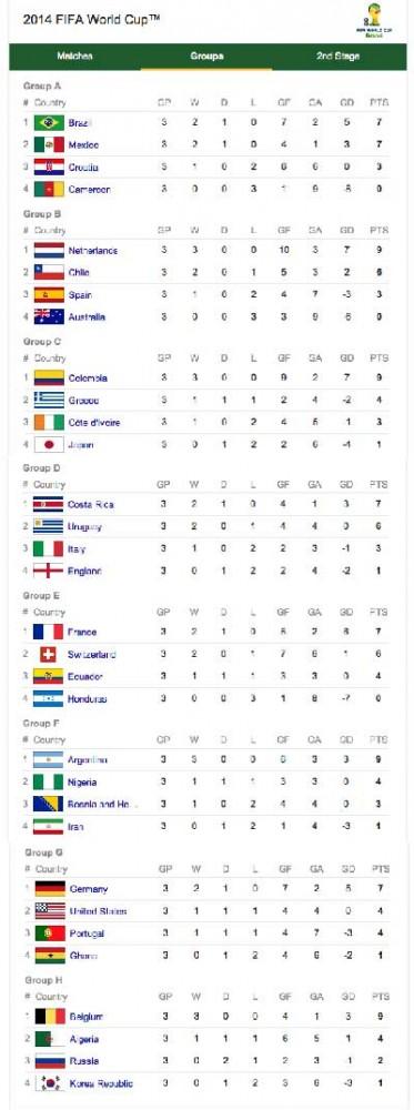 جدول گروههای فوتبالیست در مسابقه ۲۰۱۴ برزیل. این جدول نشان می دهد که کشورهای کوچک با داشتن رژیم های مردمی و دموکراسی چگونه توانستند بر دیگر رقیبان پیروز شده و به دور دوم راه یابند.
