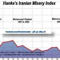 نمودار شاخص فلاکت در ایران عمودی است! این است دسته گل 36 سال مجلس شورای اسلامی! براستی رأی دادن به کسانیکه ایران را به چنین سقوطی رساندند توجیهی دارد؟