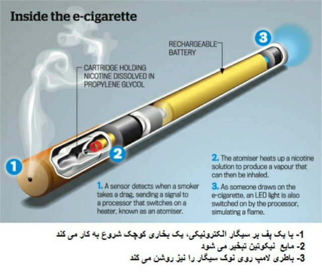 ecigarettes and the health benefit