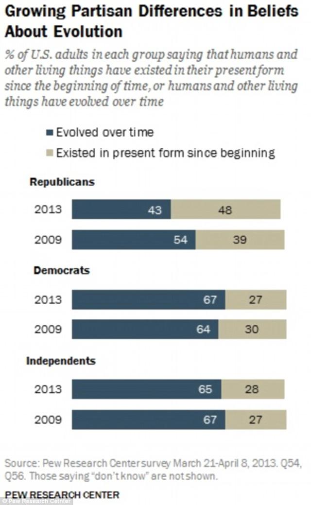 در این جا آماری از باورمندان به فرگشت و یا خلقت زائی ر ا در میان جامعه آمریکا نشان می دهد. چنانکه آشکار است بیشتر دموکرات ها به پدیده فرگشت باورمندند در حالی که جمهوری خواهان پیرو مکتب خلقت الهی اند.
