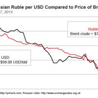 ارزش پول روسیه  همراه با بهای نفت کاهش یافت. این اتفاق برای اقتصاد نفتی روسیه طبیعی است و اگر نفت ارزان بماند، ارزش پول ایران هم سرنوشت مشابهی در سال آینده خواهد داشت!