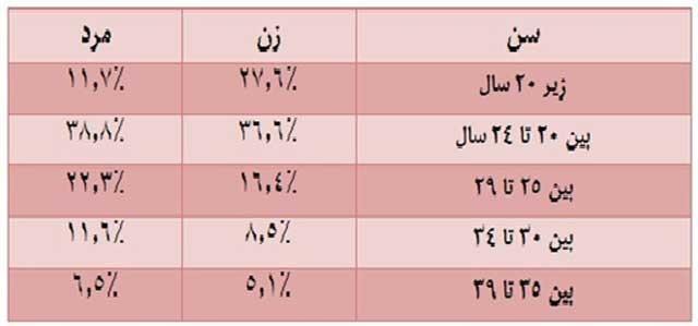 این آمار نشان می دهد که بین ۲۰ تا ۲۴ سالگی بیشترین آمار طلاق در ایران انجام گرفته است.