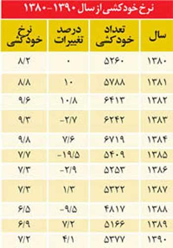 این کیست خودکشی های در چند سال گوناگون در رژیم کشتارگر اسلامی است