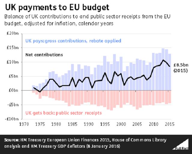 شاید اتحادیه اروپایی نیاز به زمان بیشتری دارد. پرداخت کشورهایی مانند آلمان و انگلیس به این اتحادیه یکی از دلایل معترضان به آن است. همچنین مهاجرت یکی از مسایل مهم این اتحادیه است که شاید در زمان تشکیل اتحادیه باندازه کافی باندازه کافی بدان پرداخته نشد. همچنین وضعیت نامتعادل اقتصادی این کشورها باعث شد که رقبای خارج از این اتحادیه مانند ترکیه بتوانند بهتر از گذشته با کشورهای رقیب خود رقابت کنند.